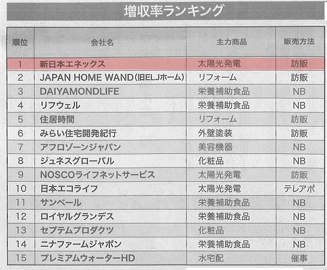 日本流通産業新聞の新年号の訪販増収率ランキングで1位を獲得しました!